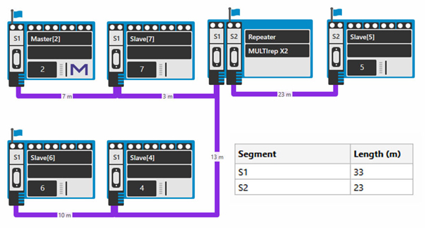 Topology scan view of the PROFIBUS PB-Q ONE Tester