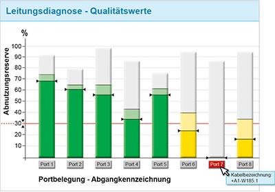 Webinterface view of the PROmesh P10X Cable Diagnostics